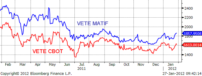 Prisutveckling på vete år 2011 - CBOT och Matif