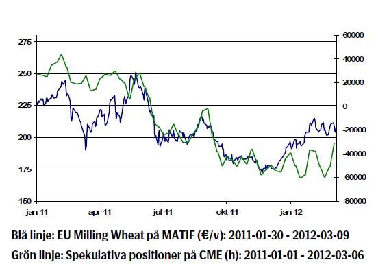 Prisutveckling för vete (Matif och CME) år 2011 - 2012