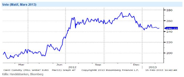 Prisutveckling för vete på Matif för mars 2013-terminen