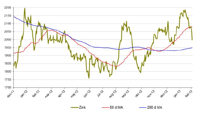 Prisutveckling på zink, 50 och 200 d MA