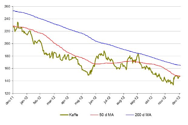Prisutveckling på kaffe under 2012