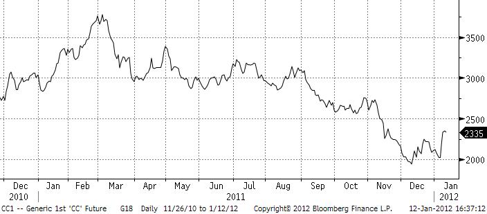 Prisutveckling för kakao från år 2010 till 2012