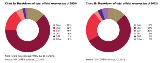 Procentandelar på valutareserver hos centralbanker