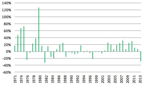 Procentuell utveckling på guldpriset per år