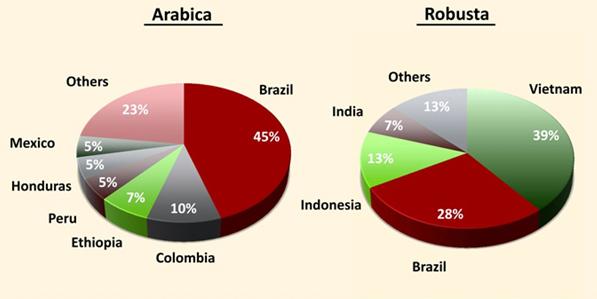 Producentländer av kaffe, Arabica och Robusta