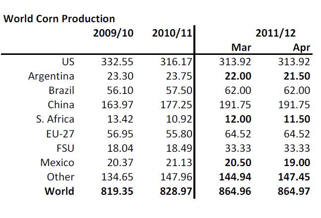 Produktion av majs, inkl Kina, år 2009 - 2012