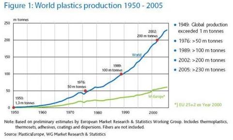 Produktion av plast i världen