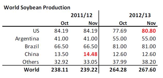 Produktion av sojabönor i världen