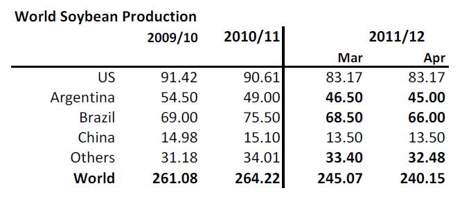 Produktion av sojabönor, inkl Kina, 2009-2012