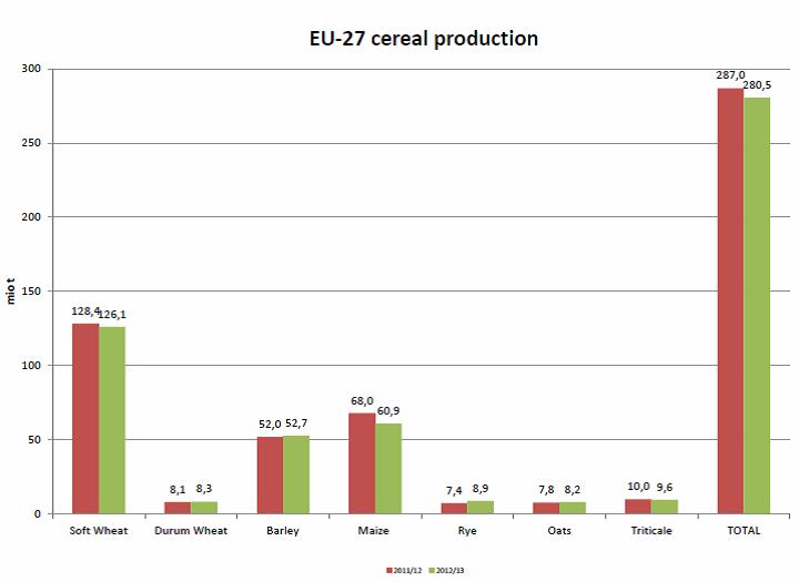 Diagram över produktion av spannmål