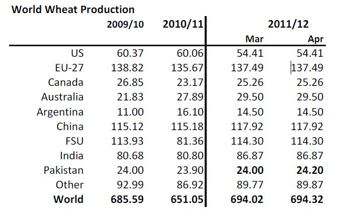 Produktion av vete åren 2009, 2010, 2011 och 2012