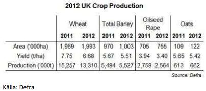 Produktion av vete mfl sädesslag