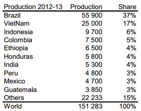Produktion av kaffe per land i världen