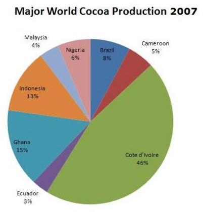 Produktion av kakao år 2007