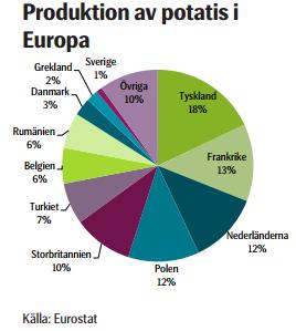Produktion av potatis i Europa