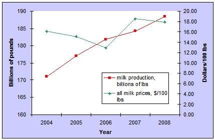 Produktion och priser över mjölk på marknaden