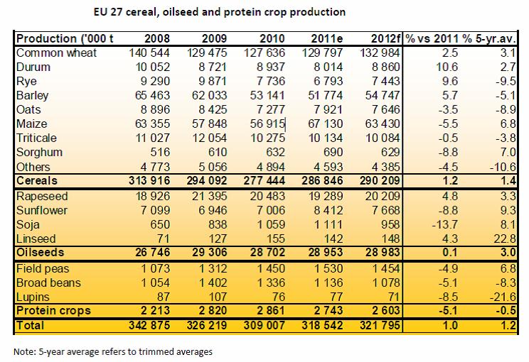 Produktion av olika sädesslag år 2008 till 2012