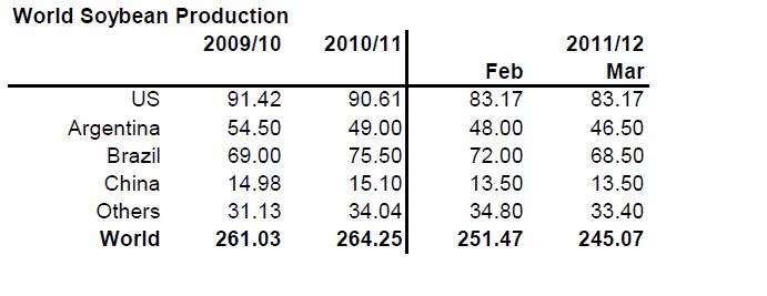 Produktion av sojabönor 2009 till 2012