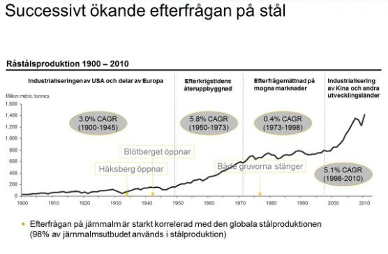 Produktion av stål - Graf från år 1900 till 2010