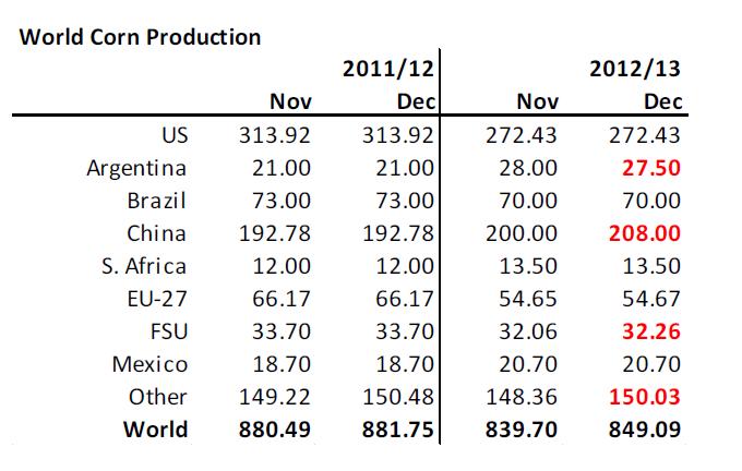 Produktionsestimat för majs