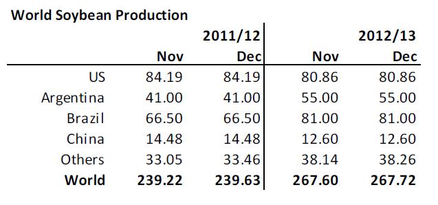 Produktionsestimat för sojabönor i världen