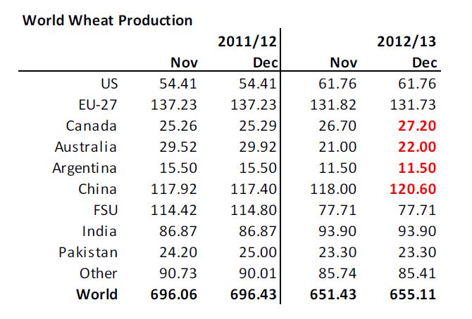 Produktionsestimat för vete i WASDE-rapporten