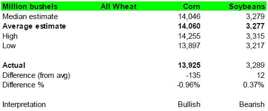 Produktionsestimaten för USA enligt WASDE-rapporten