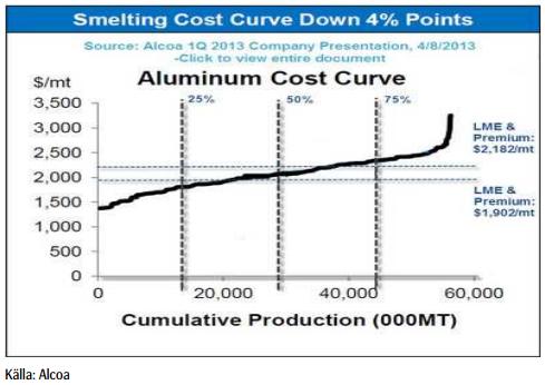 Produktionskostnadskurvan för aliminium