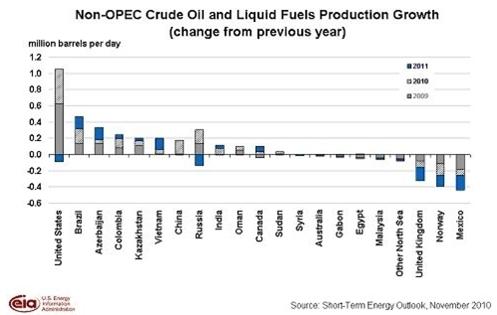 Produktionstillväxt av olja från icke OPEC-länder