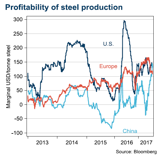 Profitability of steel production