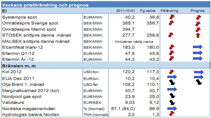 Prognos på el och energi - Vecka 44 2011 från Modity Energy Trading