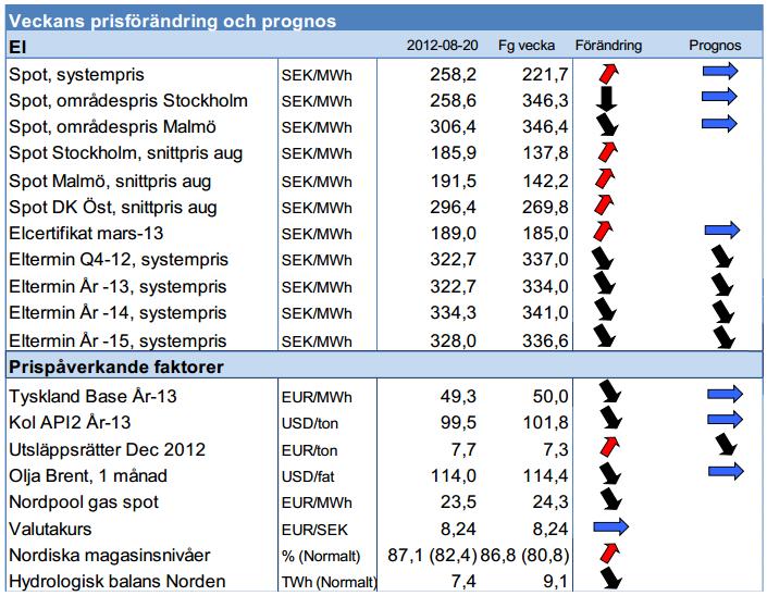 Prognos för pris på elcertifikat år 2012 - Elpris 20 augusti