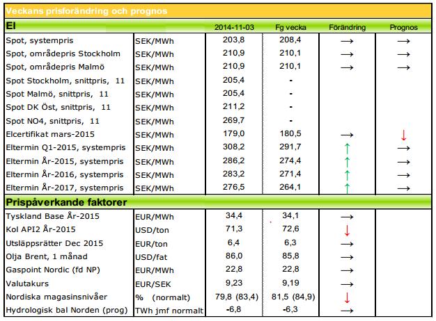 Prognoser för elpriserna från Modity