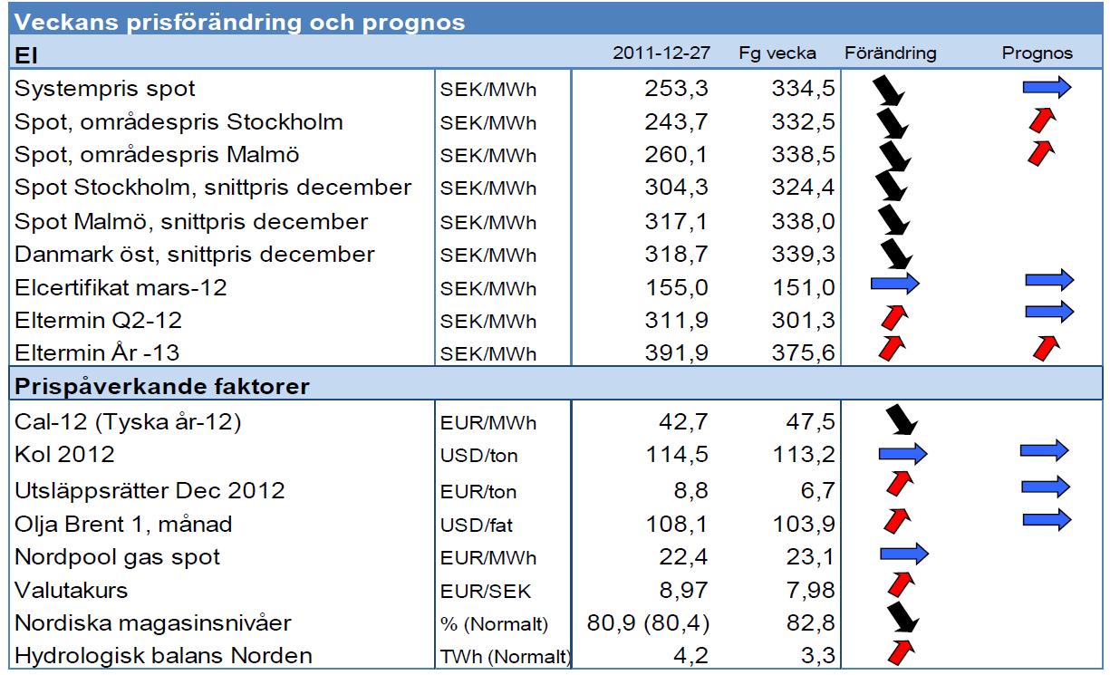 Prognos på elpris - Elområden - 27 december 2011
