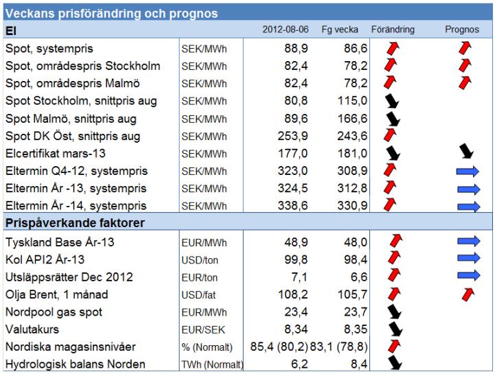 Prognos på elpris och elterminer den 6 augusi 2012