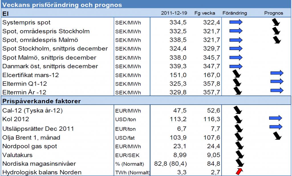 Prognos på elpris - Spot och systempris - 19 december 2011