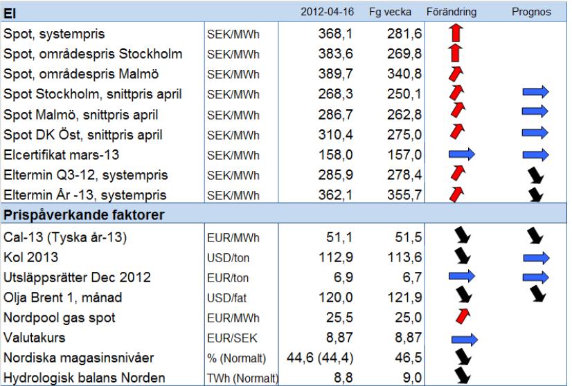 Prognos på elpris - Systempris och spotpris - 16 april 2012