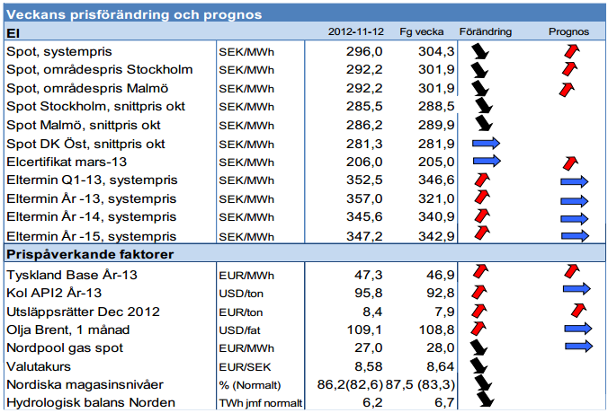 Prognos på elpriset för 2012 och terminer för 2013 och 2014