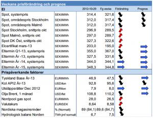 Prognos på framtida elpris för 2012 och 2013