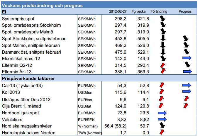 Prognos på elpriset den 27 februari 2012