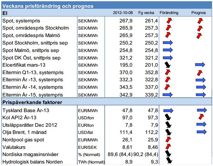 Prognos på elpriset, både spot vecka 41 och termin för Q1 2013 och framåt