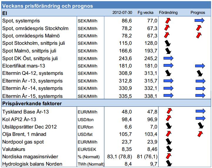 Prognos för pris på elterminer den 30 juli 2012