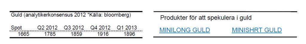 Prognos för guldkursen år 2012 och 2013