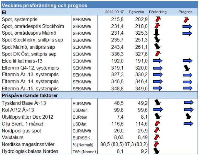 Prognos på framtida elpris för 2012 och 2013 - Modity vecka 38