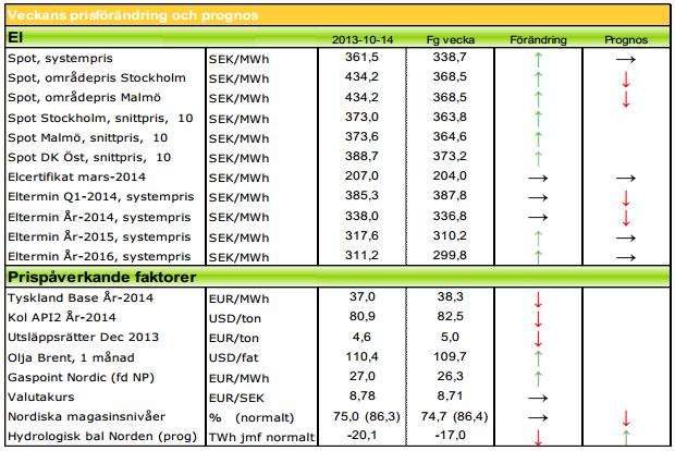 Prognos på framtida elpris är fallande för 2014 - Modity