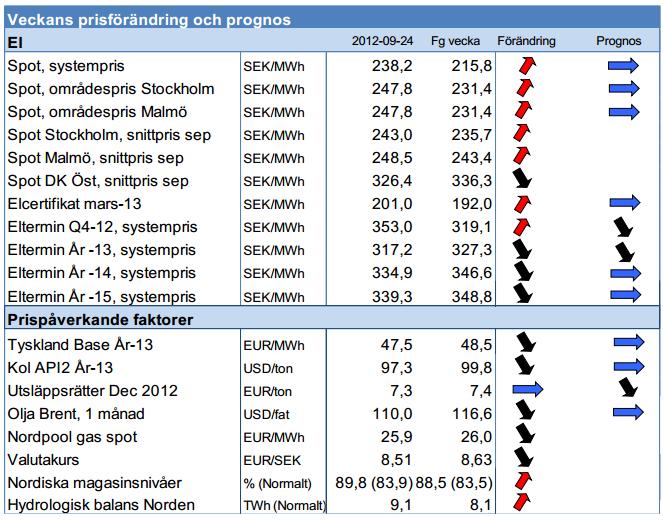 Prognos på framtida elpriser - 24 september 2012