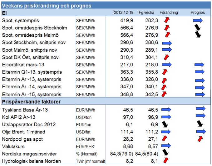 Prognos på framtida elpriser / elterminer år 2012 och 2013 från Modity