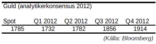 Prognos för pris på guld år 2012 - Analytikerkonsensus
