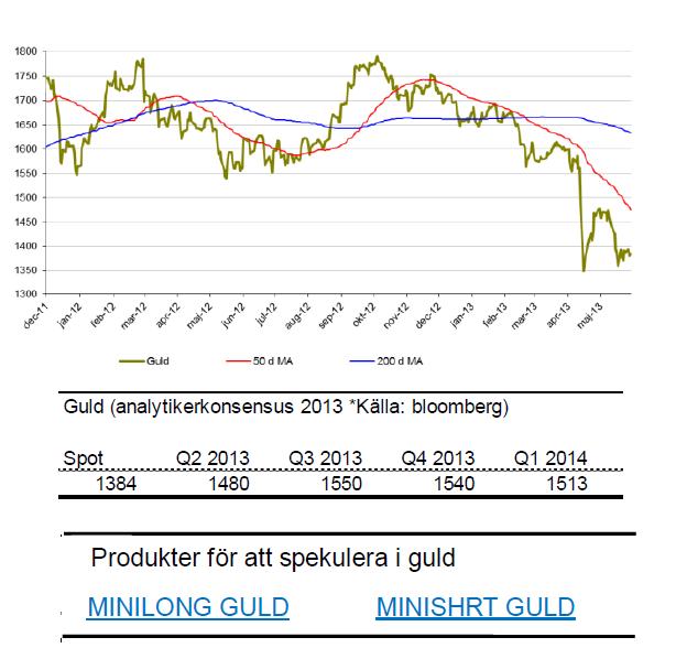 Prognos på guldpris för 2013 och 2014