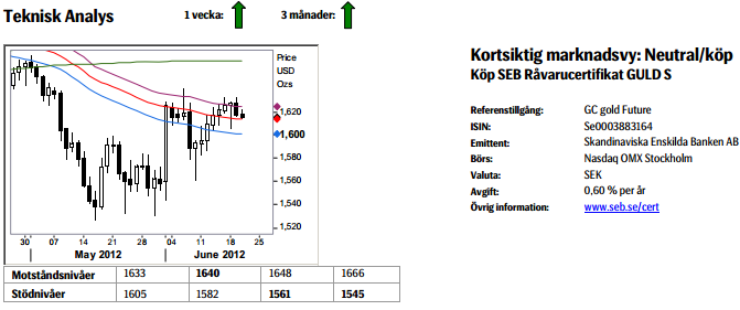 Prognos på guldpriset den 21 juni 2012